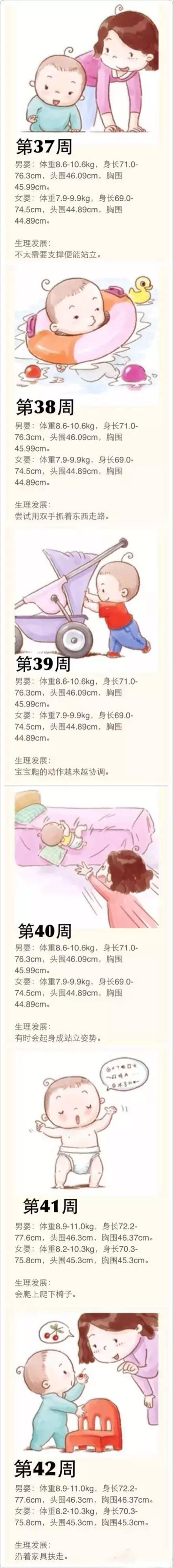 宝宝第1周-52周身高、体重及生理发展图示!一定要收藏!