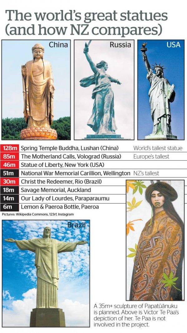 目前世界最高的塑像是中国河南鲁山的中原大佛,高128米;其他著名塑像里,俄罗斯的祖国母亲在召唤塑像高85米(欧洲最高);美国纽约的自由女神像高46米;巴西的耶稣基督像高30米。(NZ Herald)
