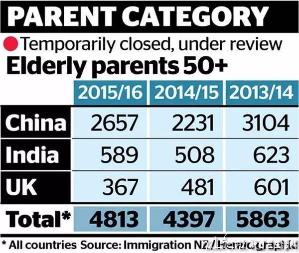 "NZ Herald头条""移民政策让华人骨肉分离"" 掀大波"