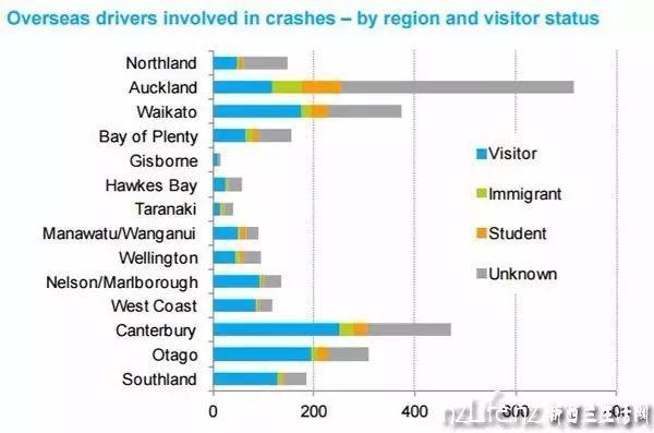 """新西兰交通局:中国司机—2015年度第一海外""""马路杀手"""""""