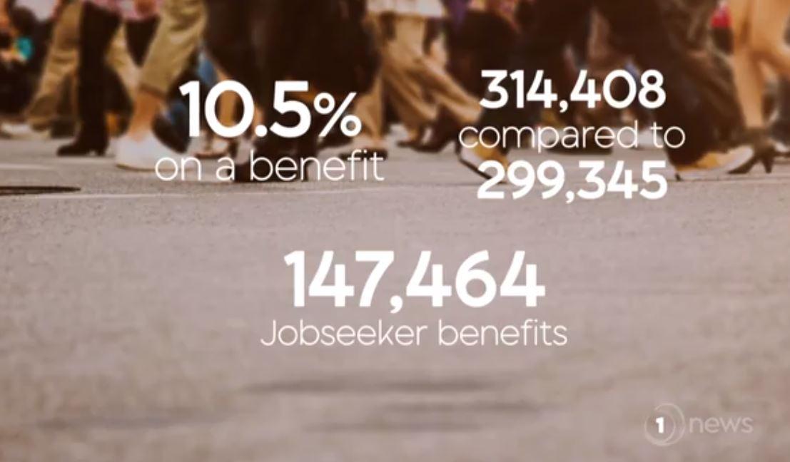 2019年12月,新西兰有147,464人获得了Jobseeker支持福利,年增长了10%。