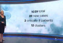新西兰今天新增COVID-19病例89人,总病例1039人。