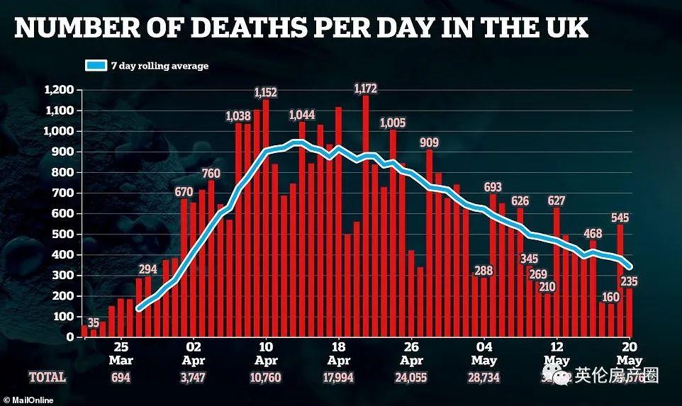 伦敦零新增!牛津疫苗动物实验失败,猴子全部感染!英国发行负利率国债!