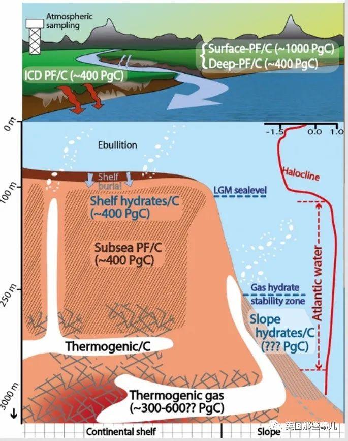 北极冻土中沉睡的巨型碳储藏地被唤醒,亿吨甲烷将进入大气层,气候巨大转折点?!