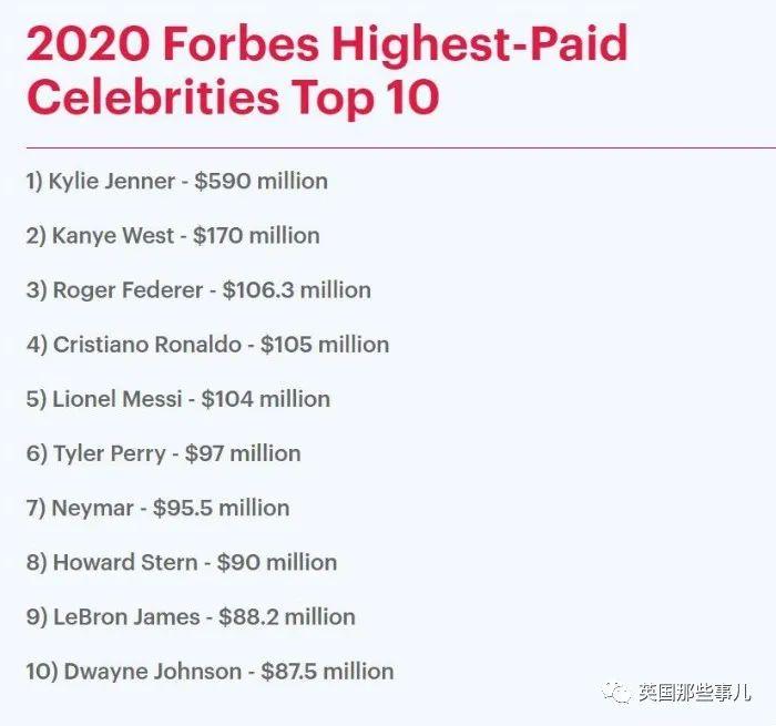 2020最能赚钱的名人TOP10!第一第二居然都是卡戴珊家的!
